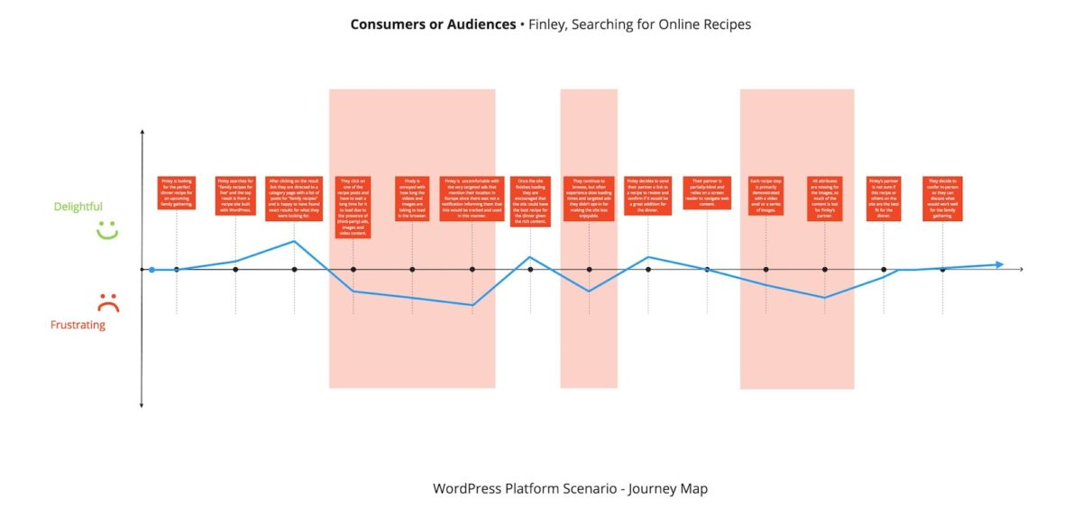Diagram of Consumers or Audiences WordPress Stakeholder Journey Map