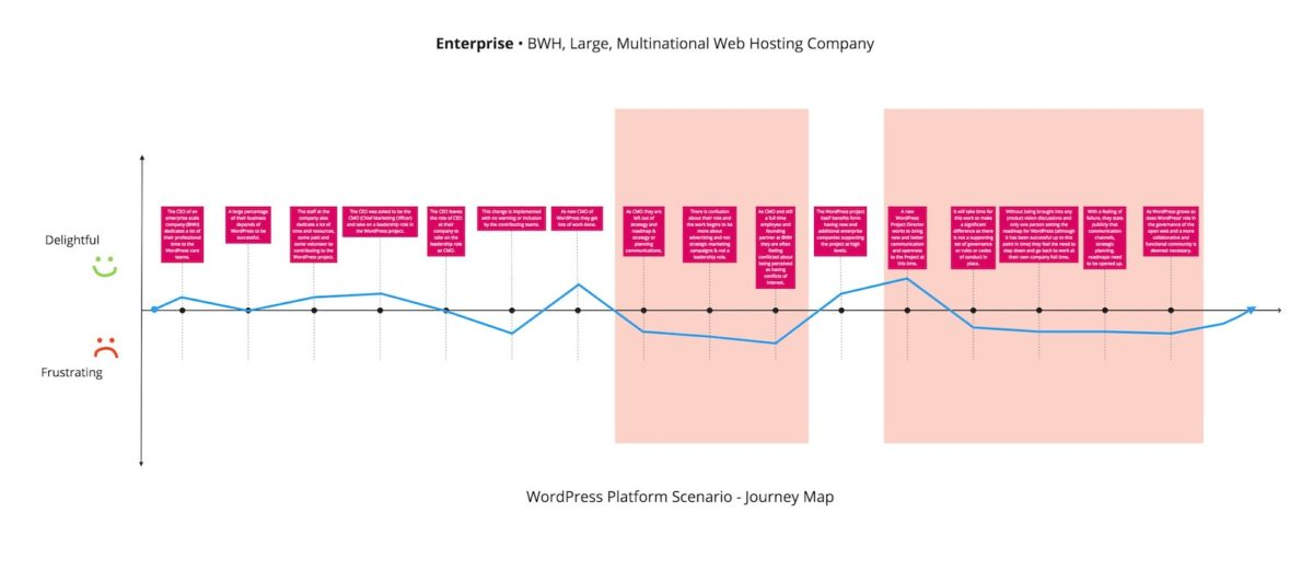 Diagram of Enterprise WordPress Stakeholder Journey Map