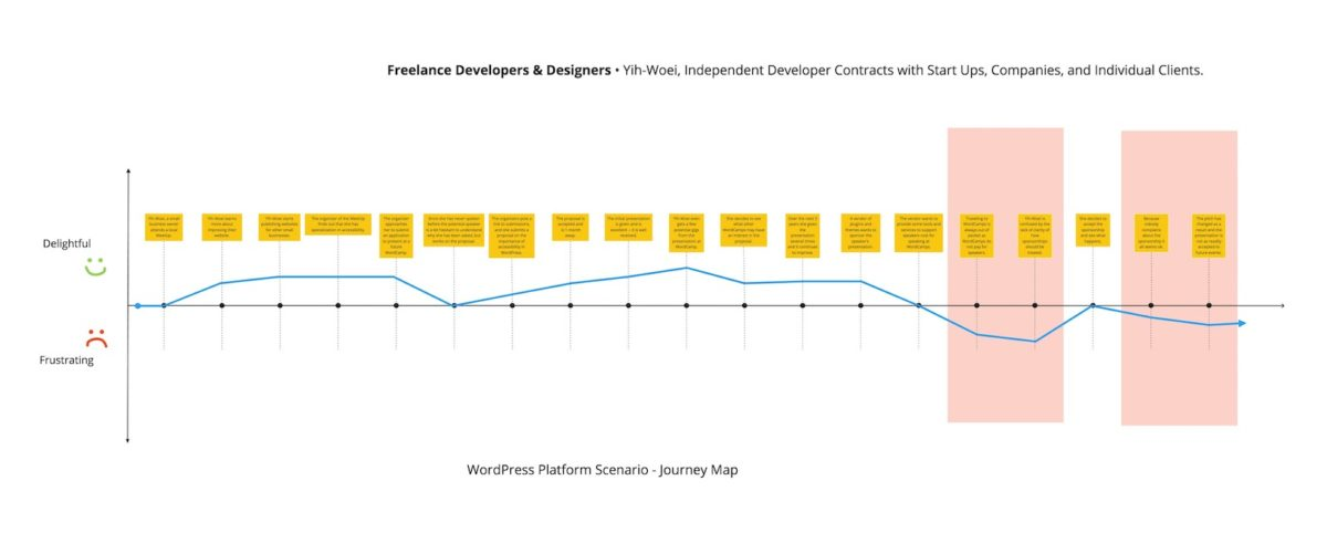 Diagram of Freelance Developers & Designers WordPress Journey Map