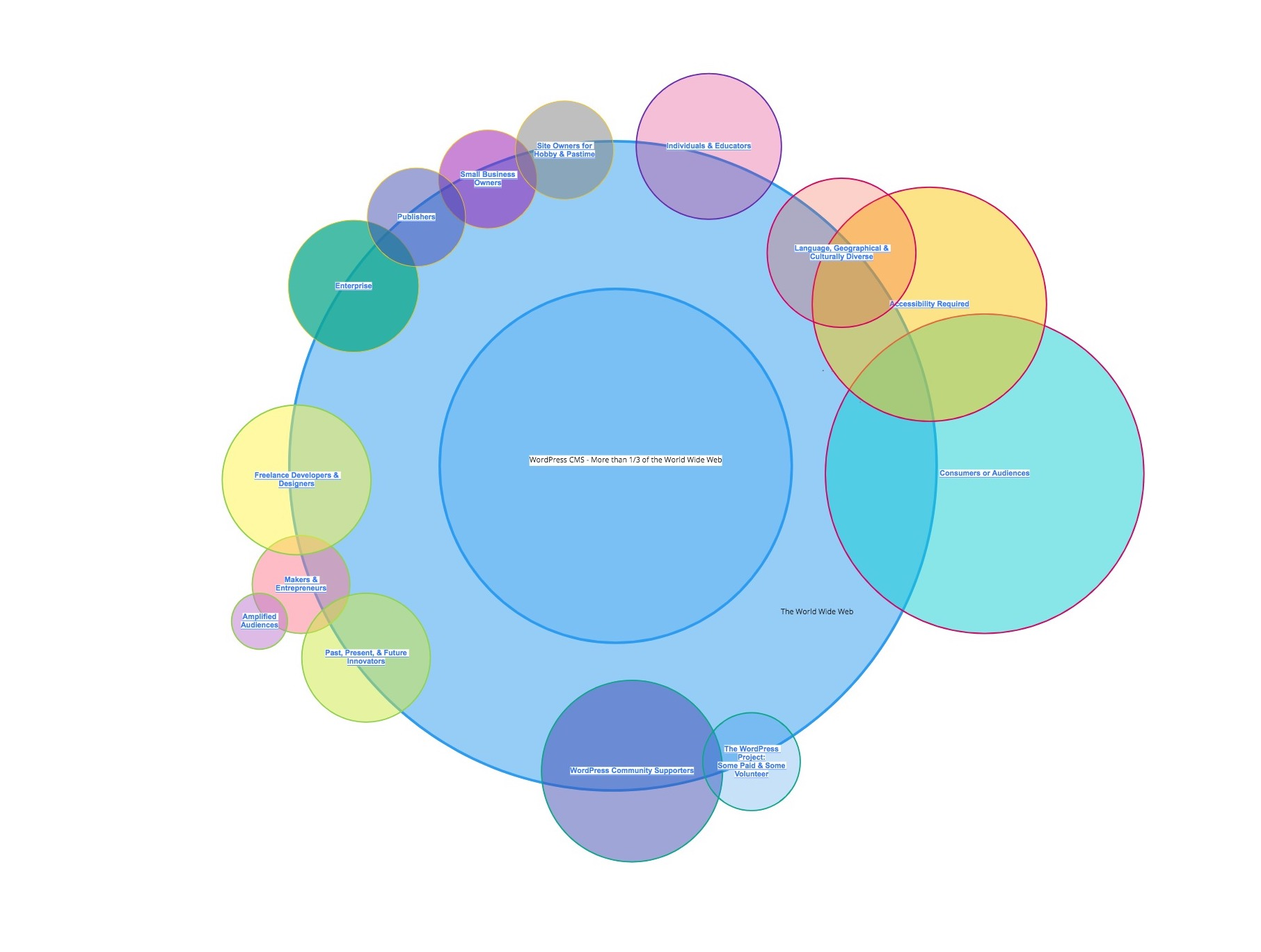 Diagram of Grouping of Stakeholders WPGovernance MindMap