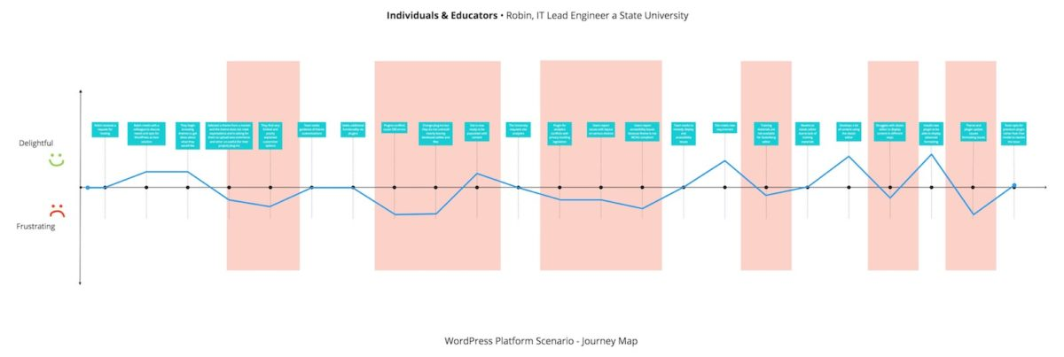 Diagram of Individuals & Educators WordPress Journey Map