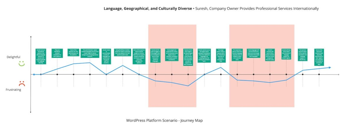 Diagram of Language, Geographical, and Culturally Diverse WordPress Journey Map