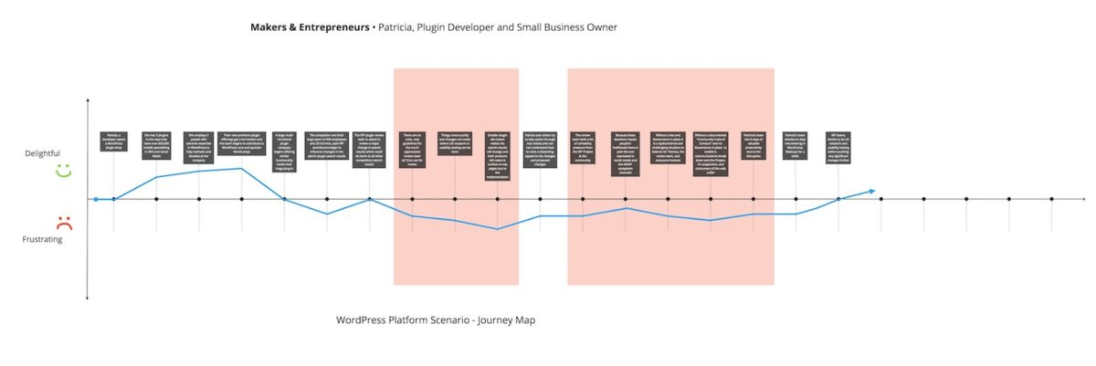 Diagram of Makers & Entrepreneurs WordPress Journey Map