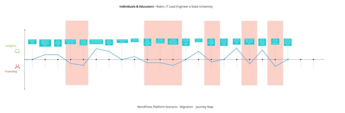 Diagram of Migration of Individuals & Educators WordPress Journey Map