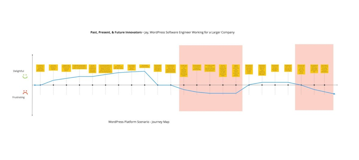 Diagram of Past, Present, & Future Innovators WordPress Journey Map