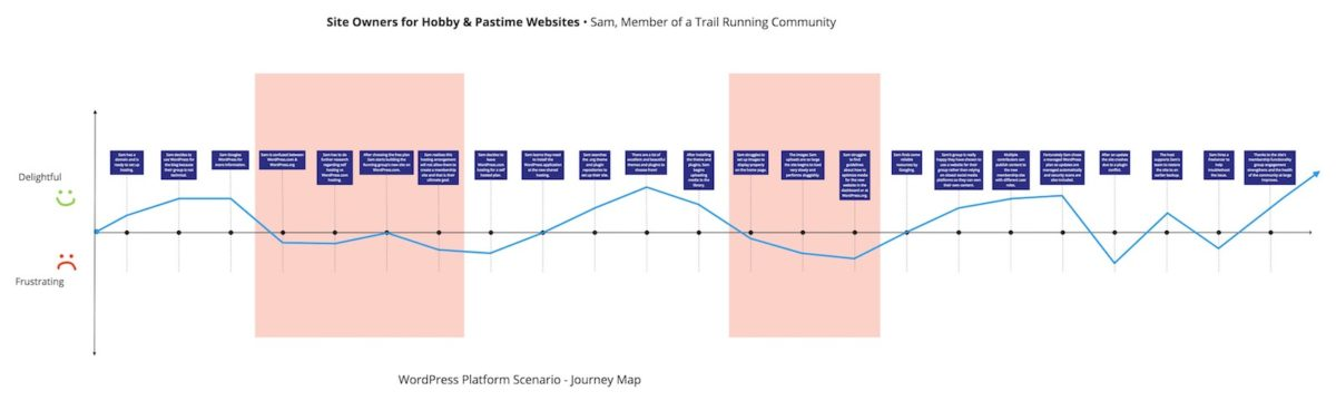 Diagram of Site Owners for Hobby & Pastime Websites WordPress Journey Map