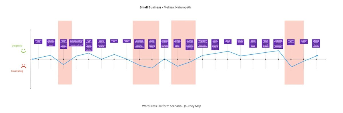 Diagram of Small Business WordPress Journey Map
