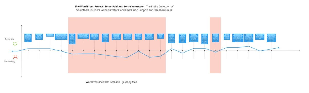 Diagram of The WordPress Project- Some Paid and Some Volunteer Journey Map