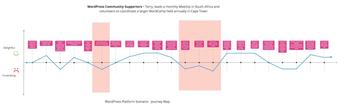 Diagram for WordPress Community Supporters Journey Map